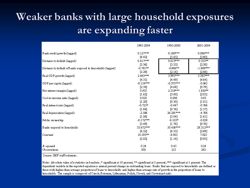 Weaker banks with large household exposures are expanding faster