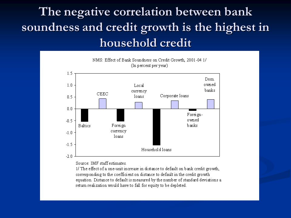 The negative correlation between bank soundness and credit growth is the highest in household credit