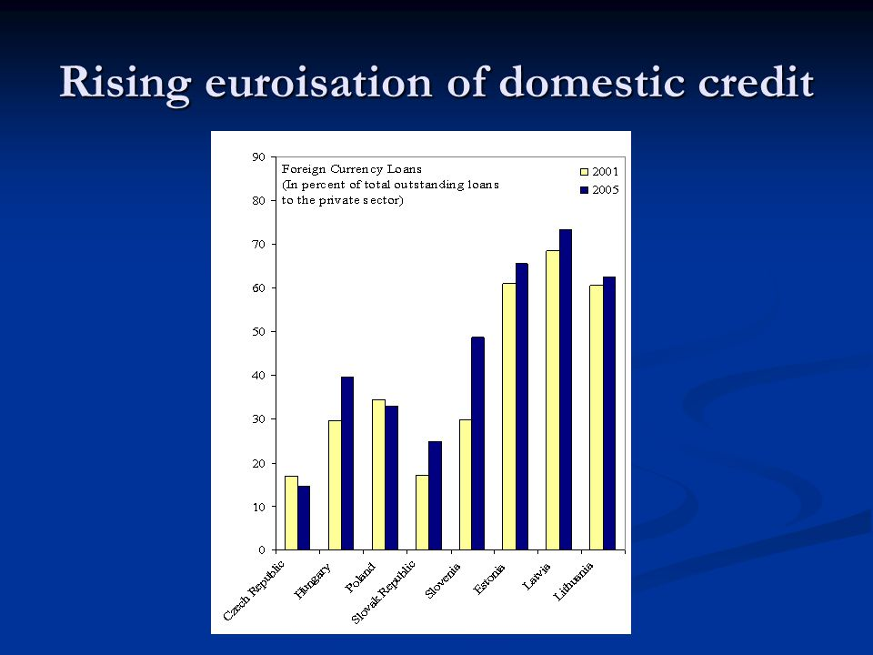 Rising euroisation of domestic credit