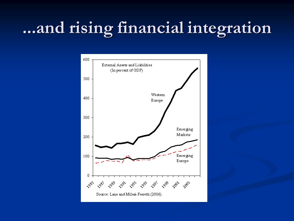 ...and rising financial integration