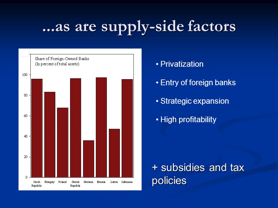 ...as are supply-side factors