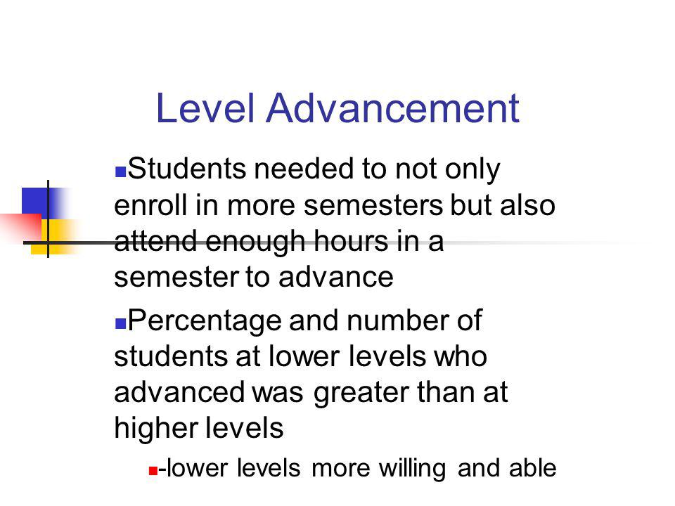 Level Advancement Students needed to not only enroll in more semesters but also attend enough hours in a semester to advance.