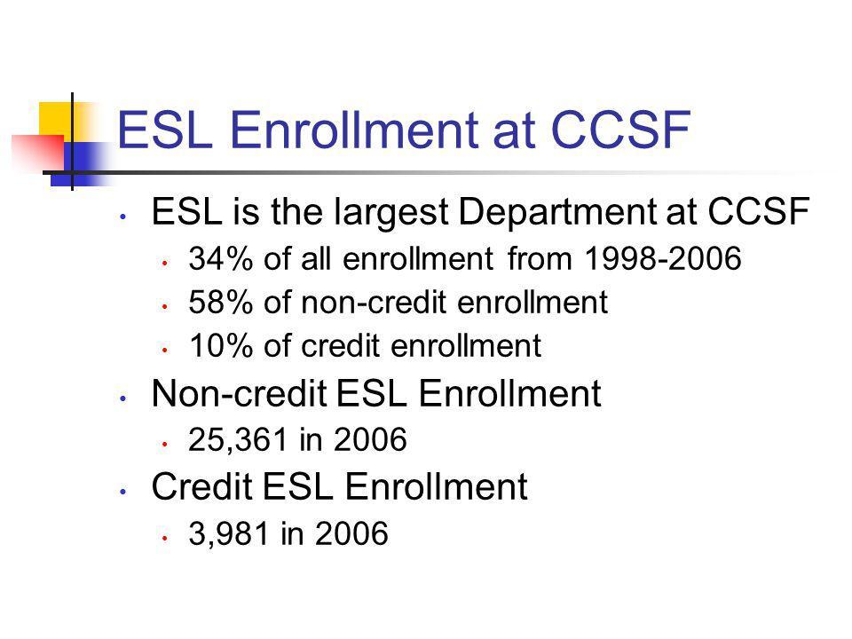 ESL Enrollment at CCSF ESL is the largest Department at CCSF