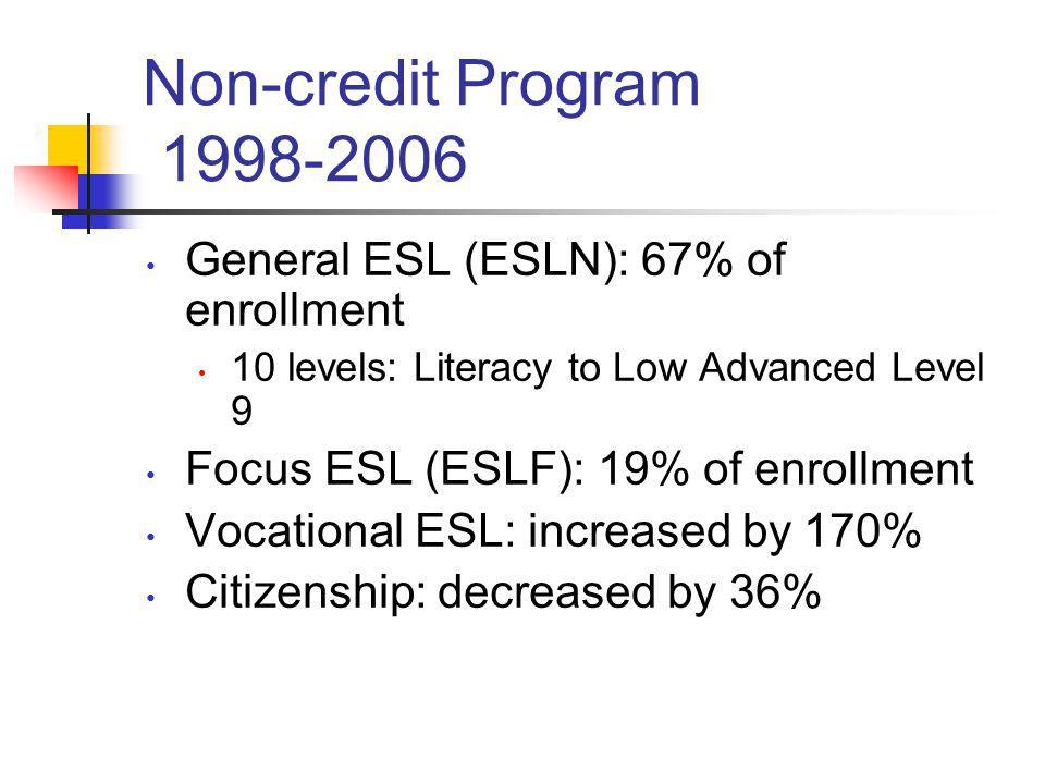Non-credit Program 1998-2006 General ESL (ESLN): 67% of enrollment