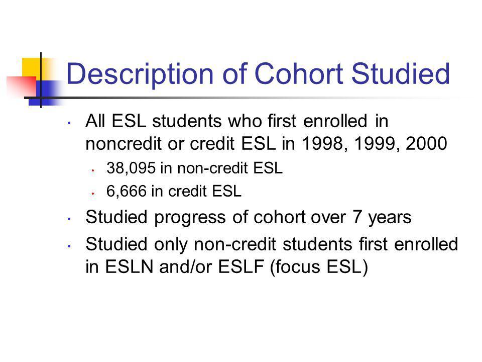 Description of Cohort Studied