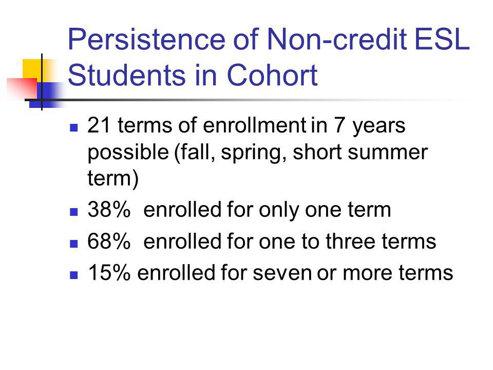 Persistence of Non-credit ESL Students in Cohort