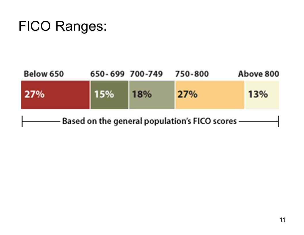 FICO Ranges: