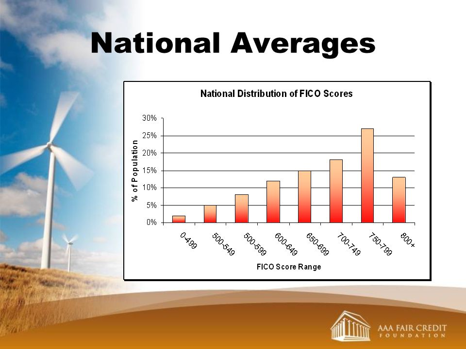 National Averages