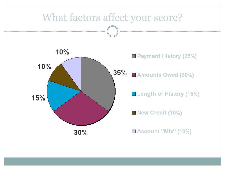 What factors affect your score