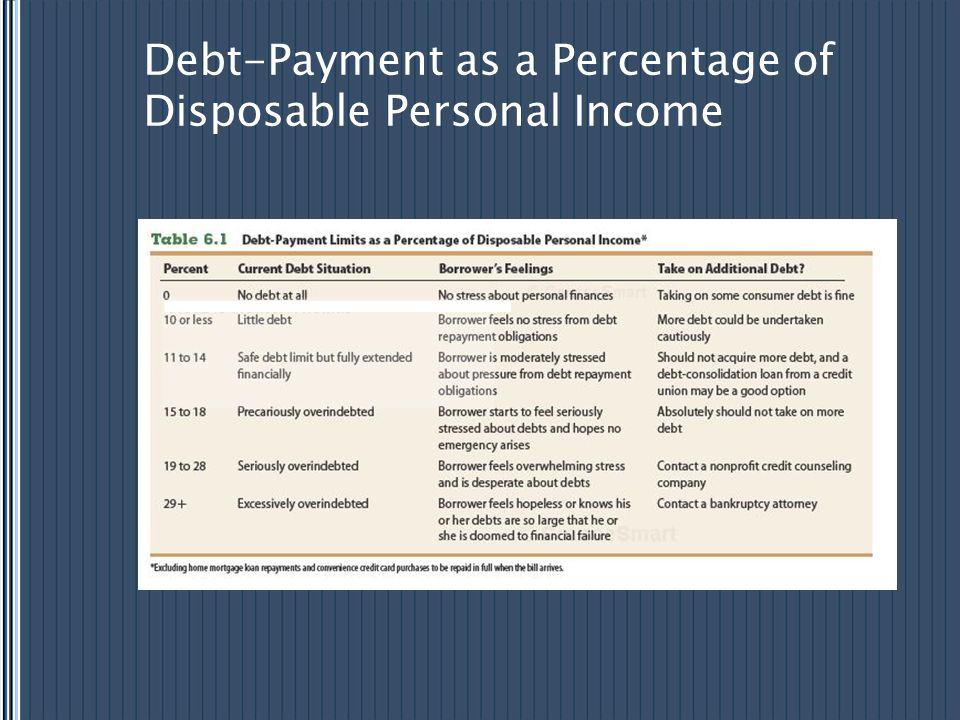 Debt-Payment as a Percentage of Disposable Personal Income