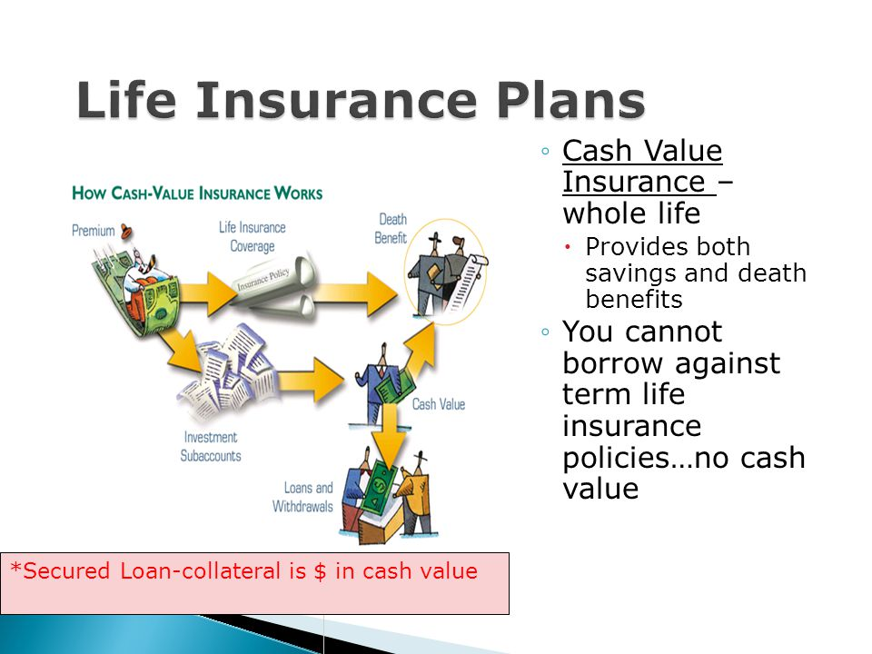 Life Insurance Plans Cash Value Insurance – whole life