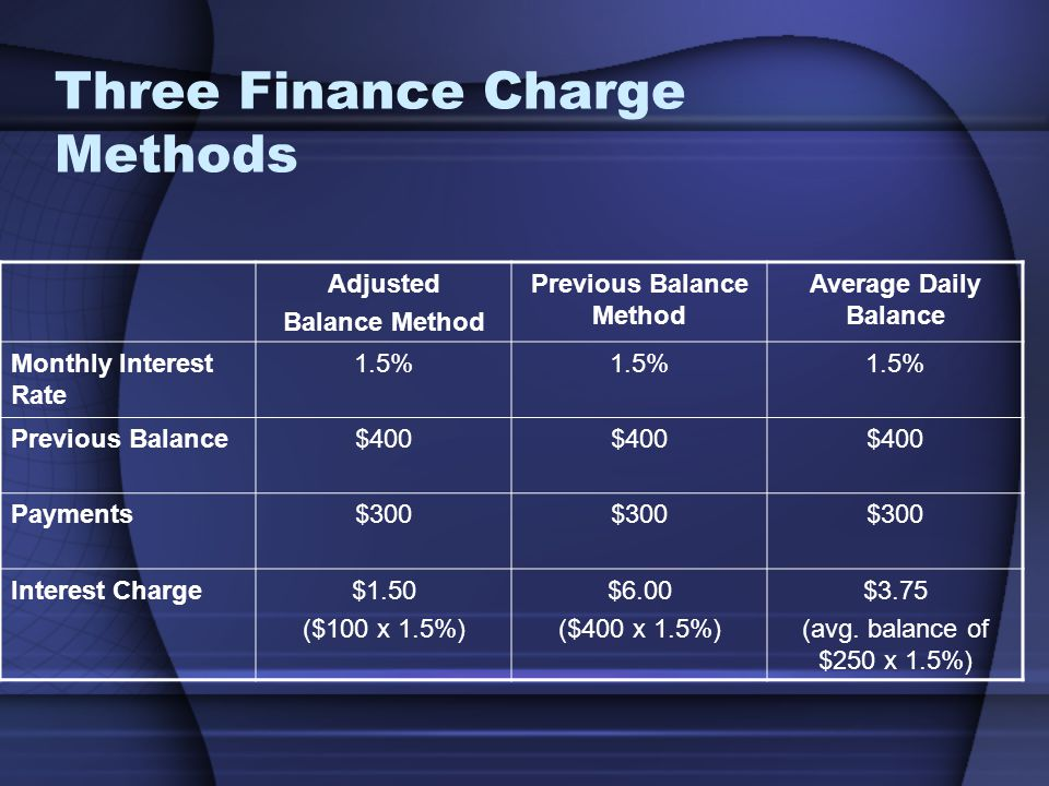 Three Finance Charge Methods