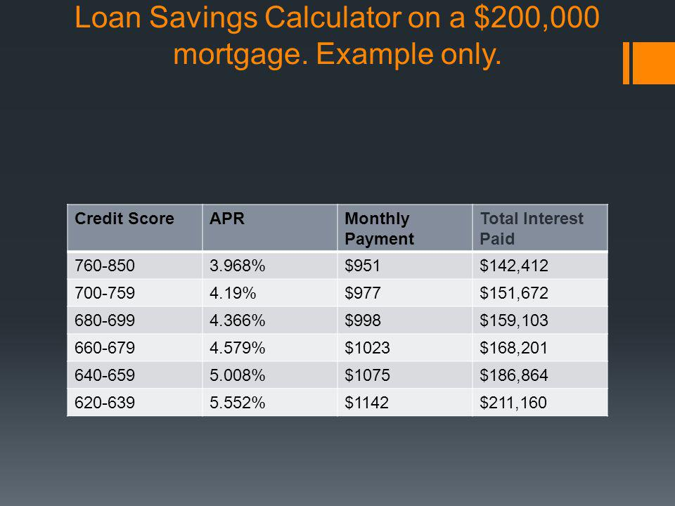 Loan Savings Calculator on a $200,000 mortgage. Example only.