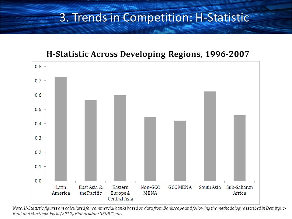 3. Trends in Competition: H-Statistic
