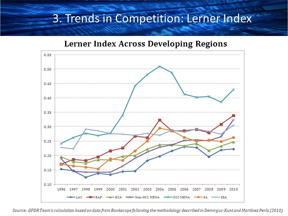 3. Trends in Competition: Lerner Index