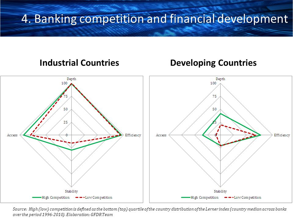 4. Banking competition and financial development