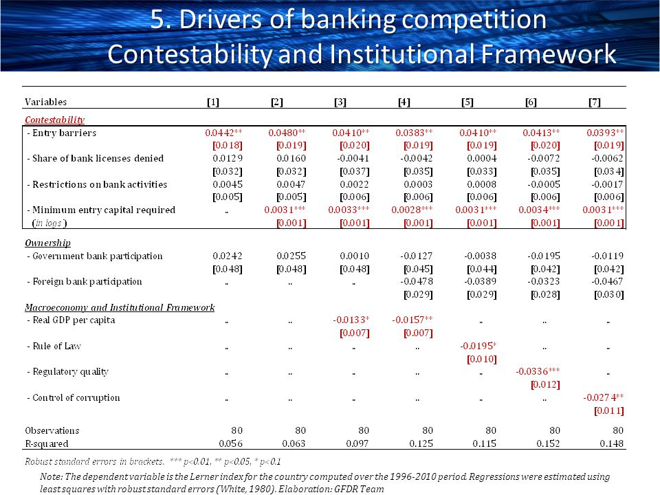 5. Drivers of banking competition Contestability and Institutional Framework
