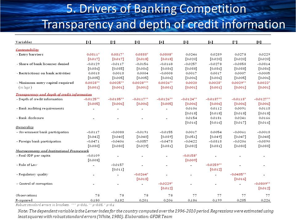5. Drivers of Banking Competition Transparency and depth of credit information