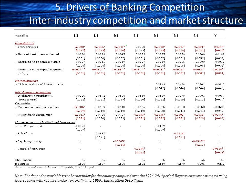 5. Drivers of Banking Competition Inter-industry competition and market structure