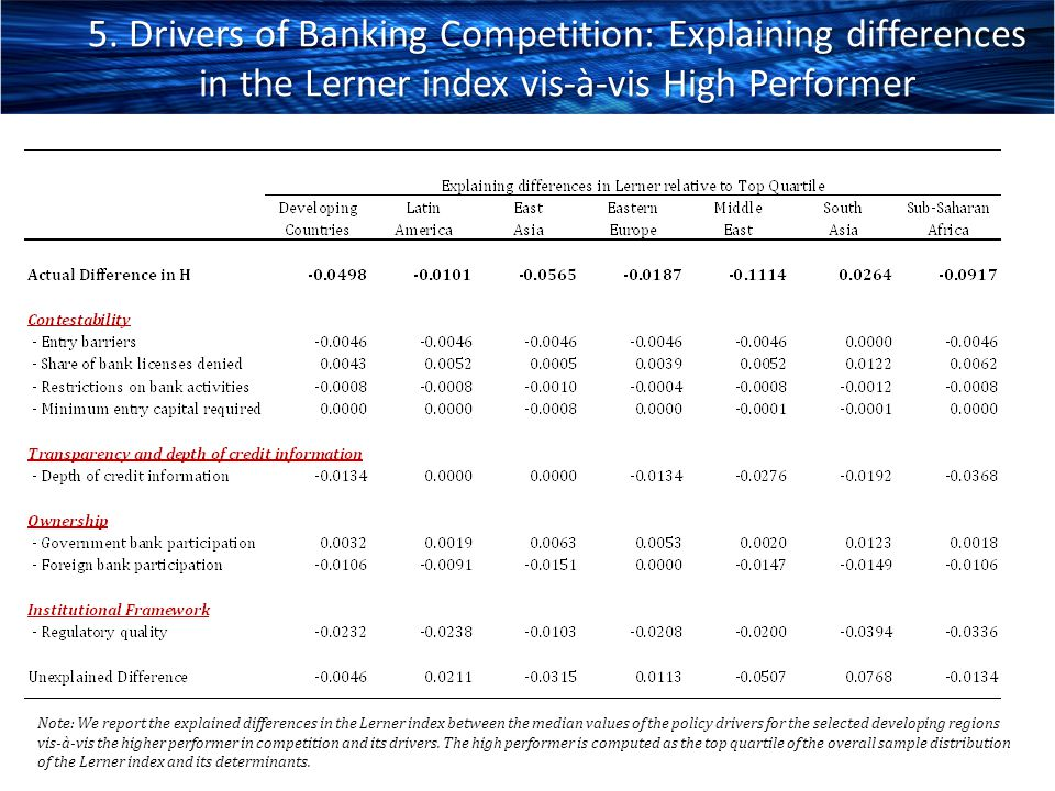 5. Drivers of Banking Competition: Explaining differences in the Lerner index vis-à-vis High Performer