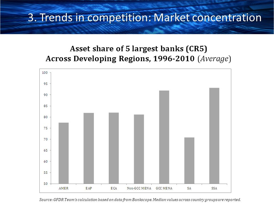 3. Trends in competition: Market concentration