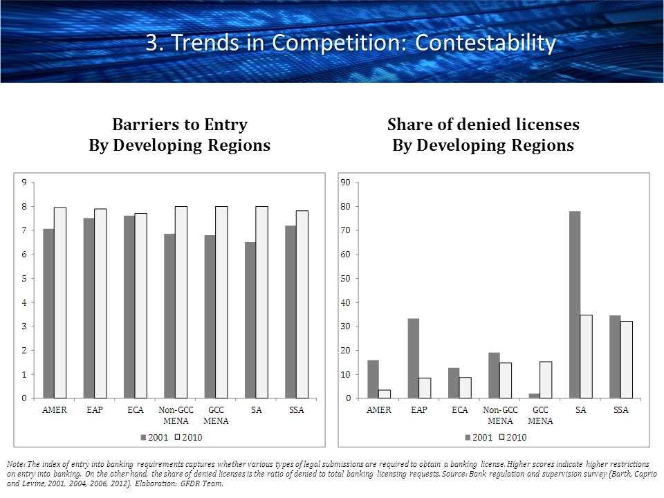 3. Trends in Competition: Contestability