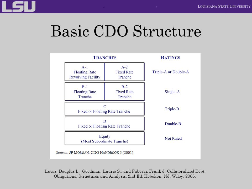 Basic CDO Structure