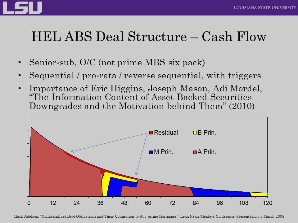 HEL ABS Deal Structure – Cash Flow