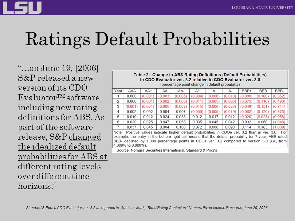 Ratings Default Probabilities
