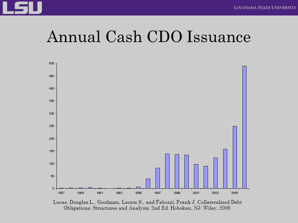 Annual Cash CDO Issuance