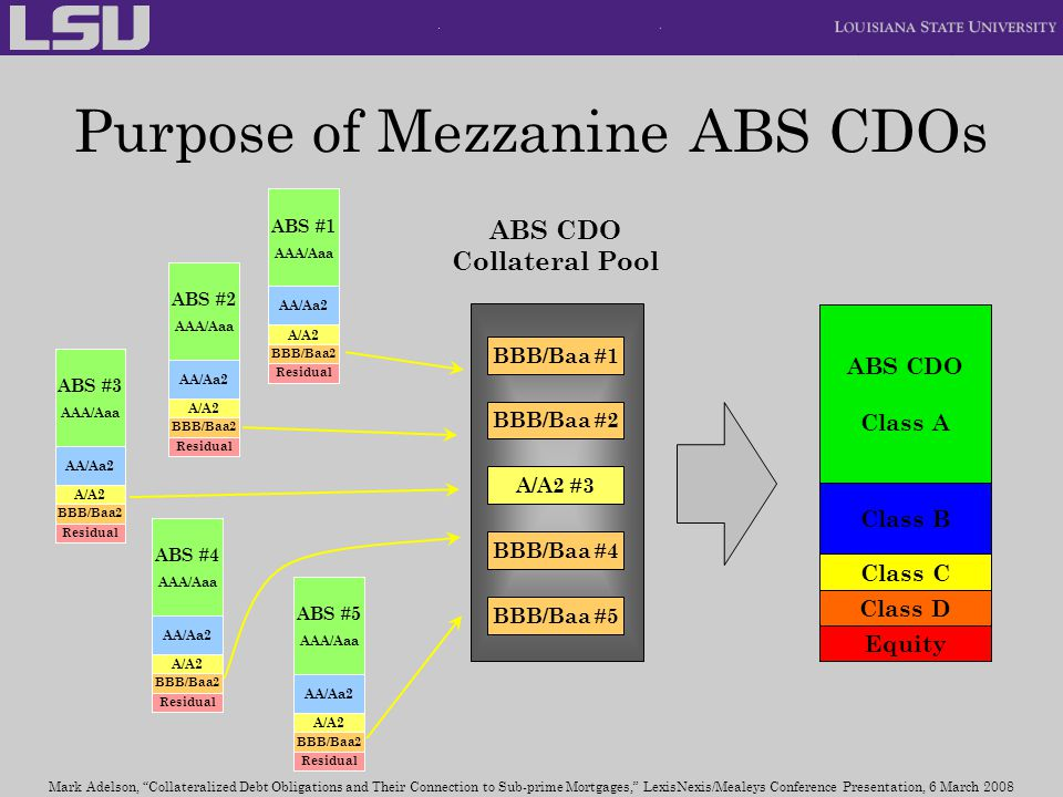 Purpose of Mezzanine ABS CDOs