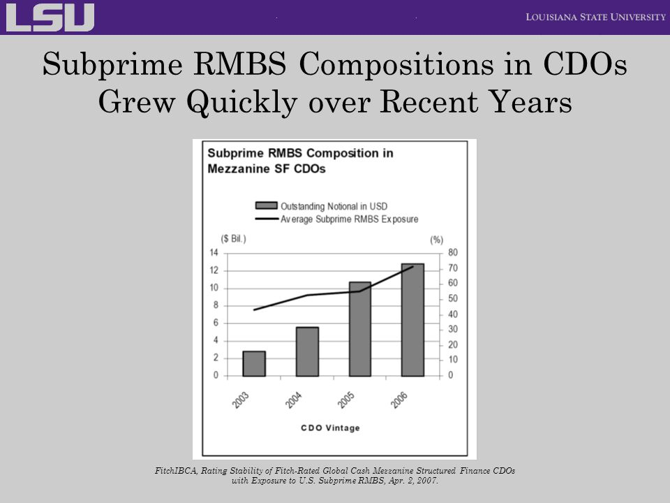 Subprime RMBS Compositions in CDOs Grew Quickly over Recent Years