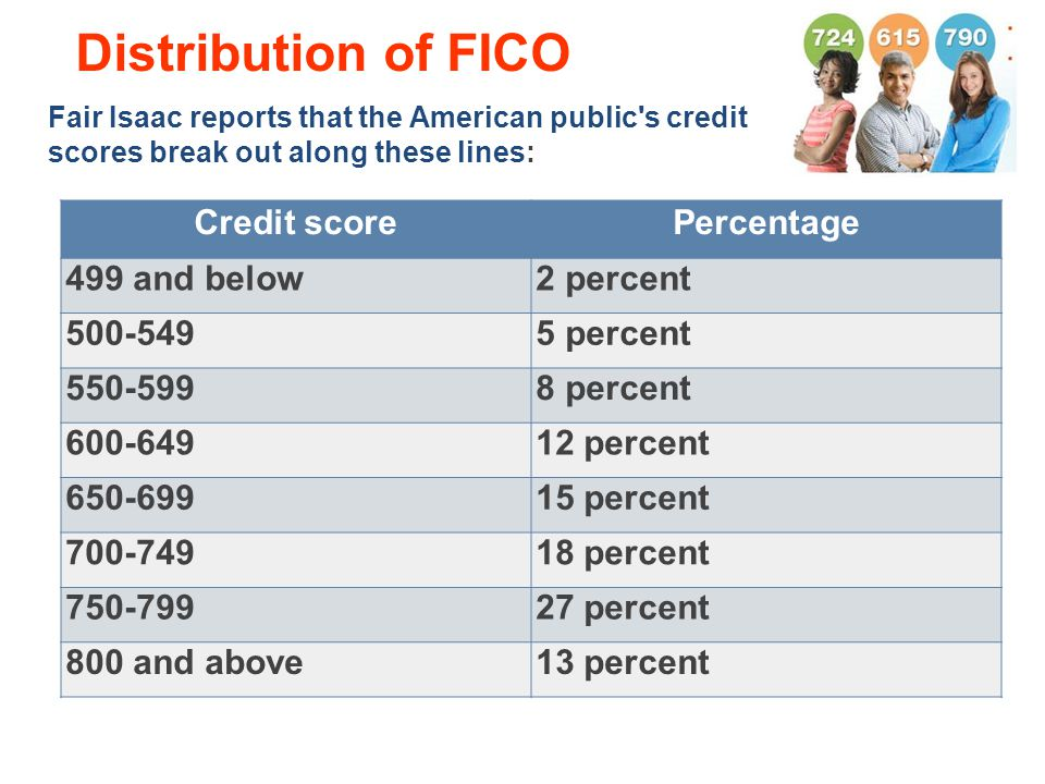 Distribution of FICO Credit score Percentage 499 and below 2 percent