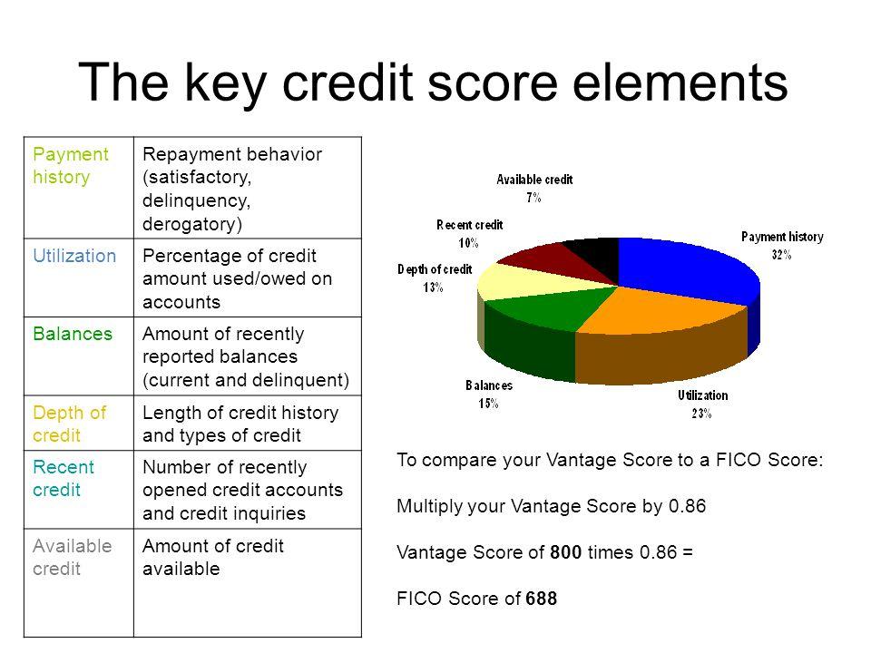 The key credit score elements