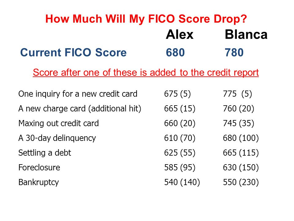 How Much Will My FICO Score Drop