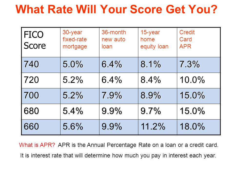 What Rate Will Your Score Get You