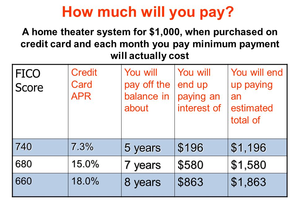 How much will you pay FICO Score 5 years $196 $1,196 7 years $580