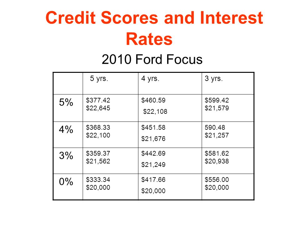 Credit Scores and Interest Rates