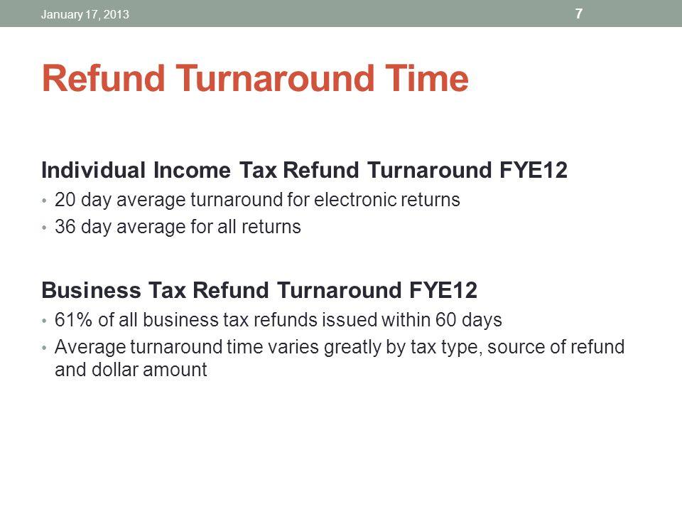 Refund Turnaround Time