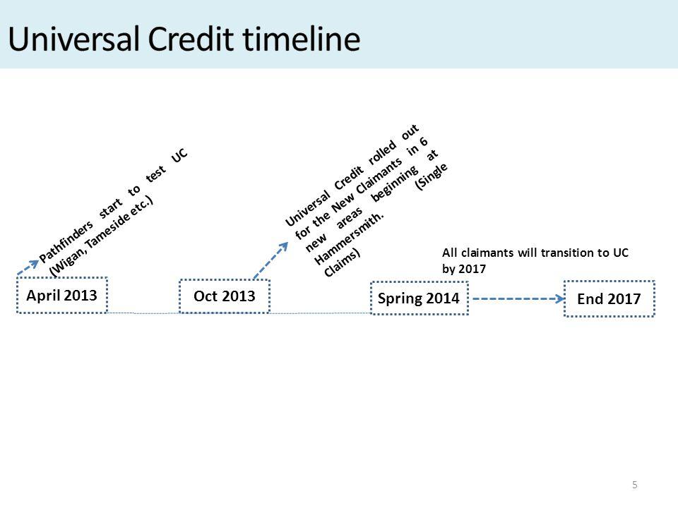 Universal Credit timeline