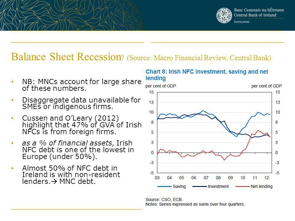 Balance Sheet Recession (Source: Macro Financial Review, Central Bank)