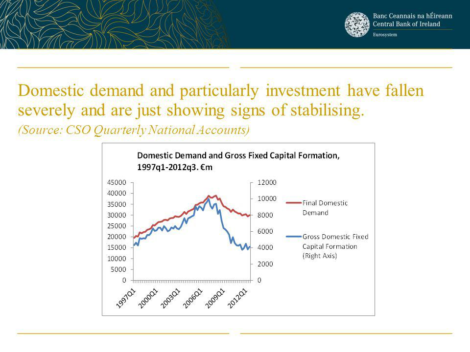 Domestic demand and particularly investment have fallen severely and are just showing signs of stabilising.