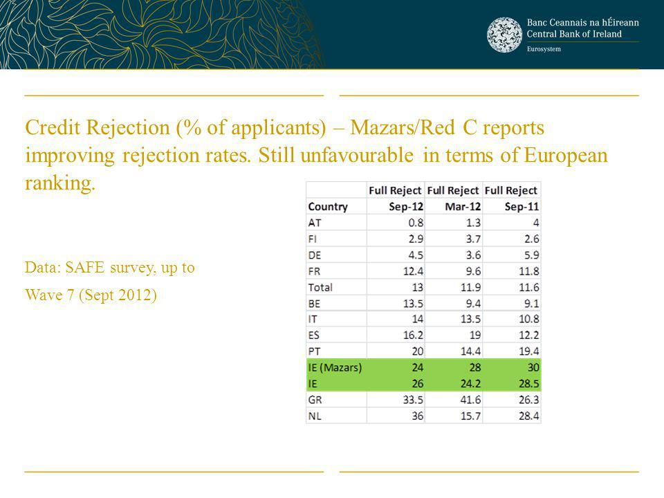 Credit Rejection (% of applicants) – Mazars/Red C reports improving rejection rates.