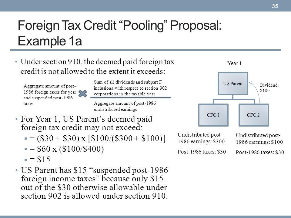 Foreign Tax Credit Pooling Proposal: Example 1a