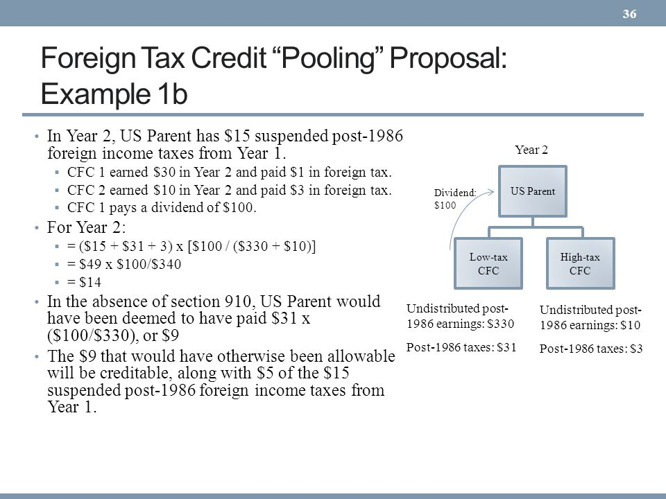 Foreign Tax Credit Pooling Proposal: Example 1b
