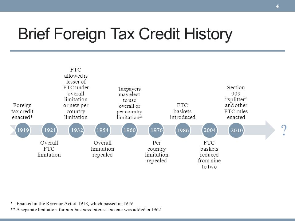 Brief Foreign Tax Credit History