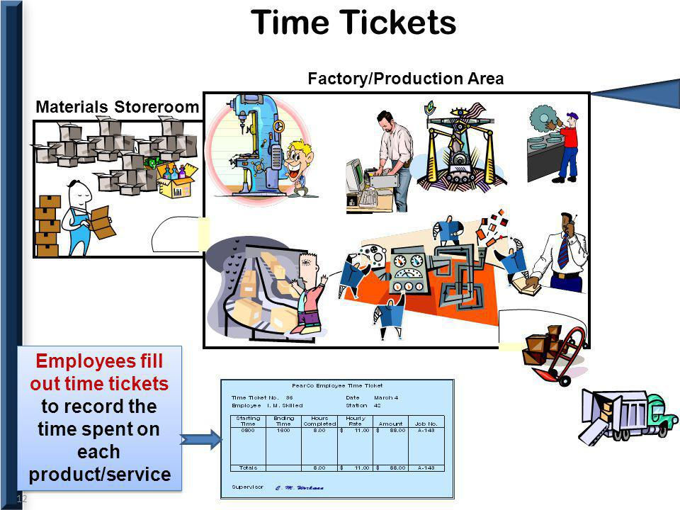 Time Tickets Materials Storeroom. Factory/Production Area.