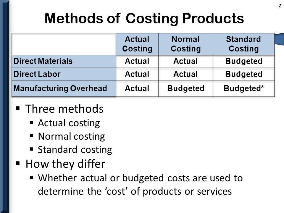 Methods of Costing Products