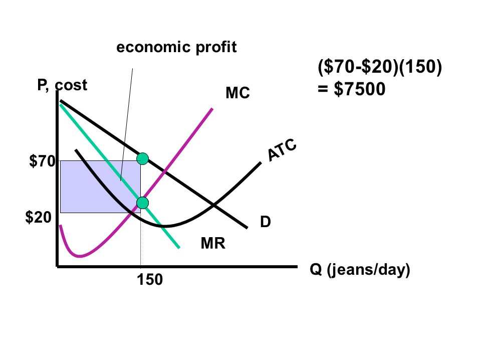 ($70-$20)(150) = $7500 economic profit P, cost MC ATC $70 $20 D MR