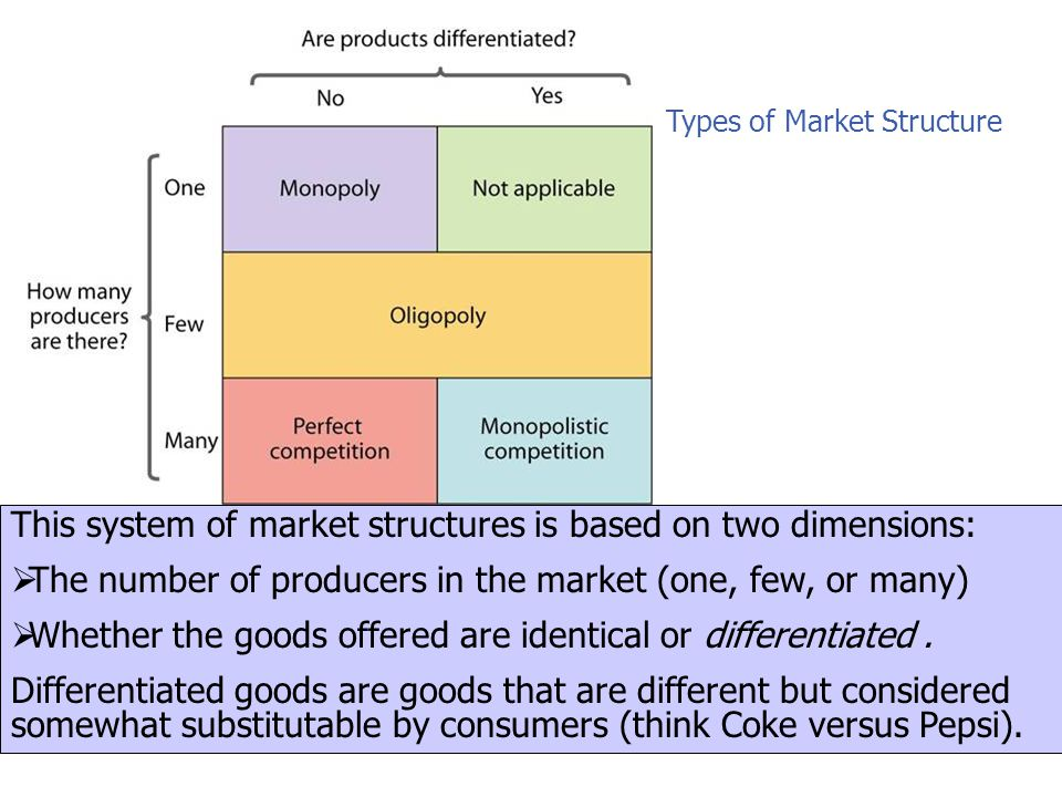 This system of market structures is based on two dimensions: